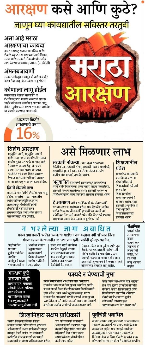Maratha Aarakshan information