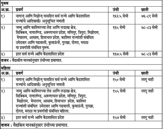 BSF-1763-Constable-Tradesmen_Physical_Marathi