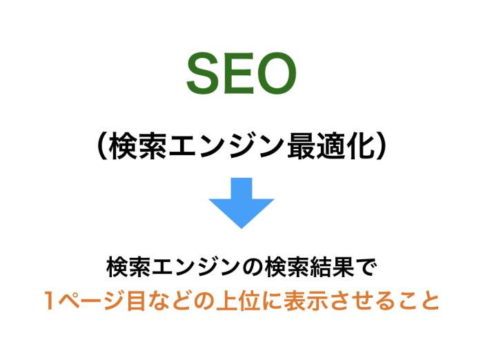 SEO(検索エンジン最適化)検索エンジンの検索結果で1ページ目などの上位に表示させること