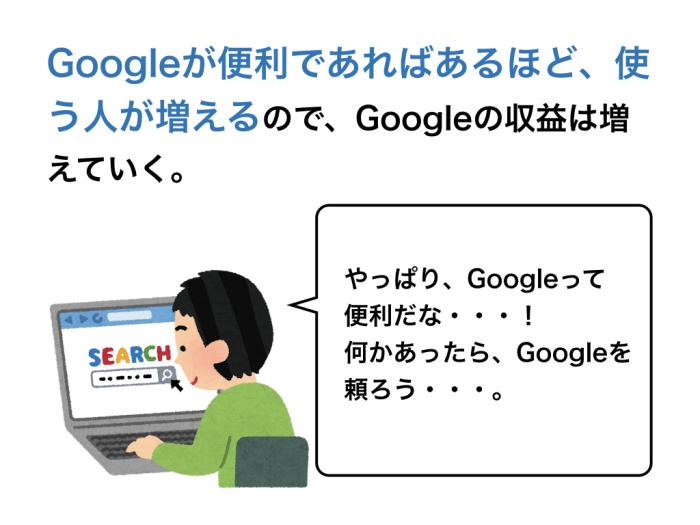 Googleが便利であればあるほど、使う人が増えるので、Googleの収益は増えていく。やっぱり、Googleって便利だな・・・! 何かあったら、Googleを頼ろう・・・。