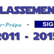 Classement SIGEM : 2011 – 2015