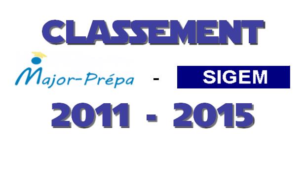 Classement SIGEM 2011 – 2015 – Tableau complet