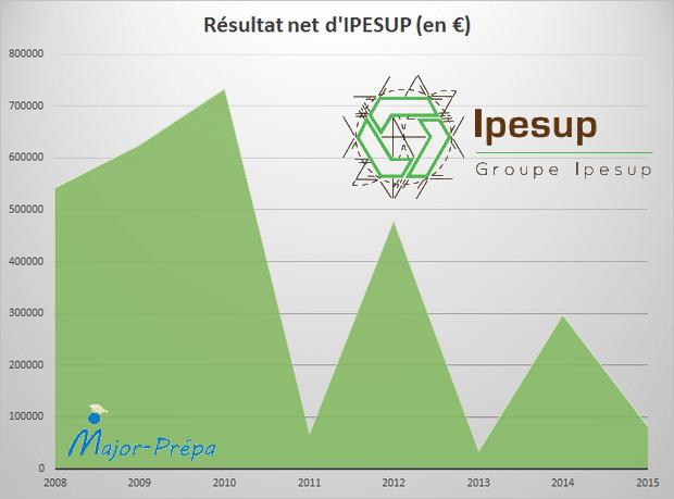 Résultat net IPESUP