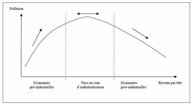 Quelle courbe affirme la réduction des inégalités dans les sociétés post-industrielles ?