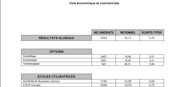 Analyse rapports de jury CG (3) – Le développement : les erreurs à ne pas faire !
