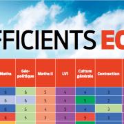 Les coefficients ECT du concours 2018 (BCE & Ecricome)