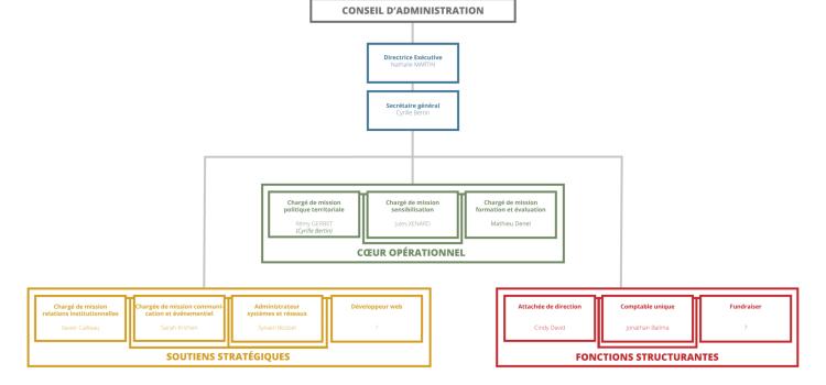 Etude de la structure des organisations