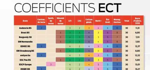 Les coefficients ECT du concours 2019 (BCE & Ecricome)