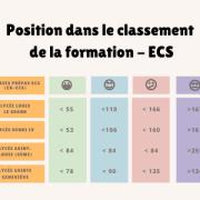 Prépa ECG (ex-ECS) : interpréter ton rang dans la liste d'attente Parcoursup 2021