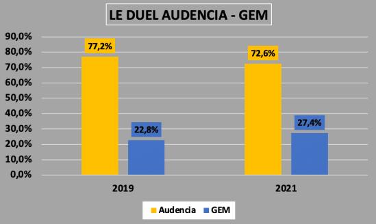 DUELS SIGEM 2021 AUDENCIA GEM