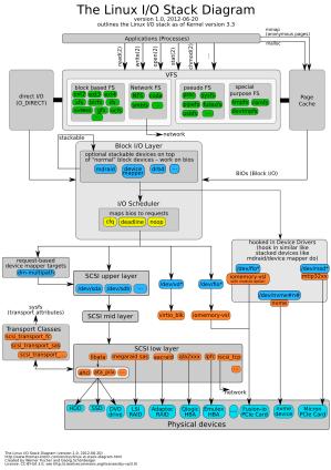 Helpful Linux IO stack diagram  majorio