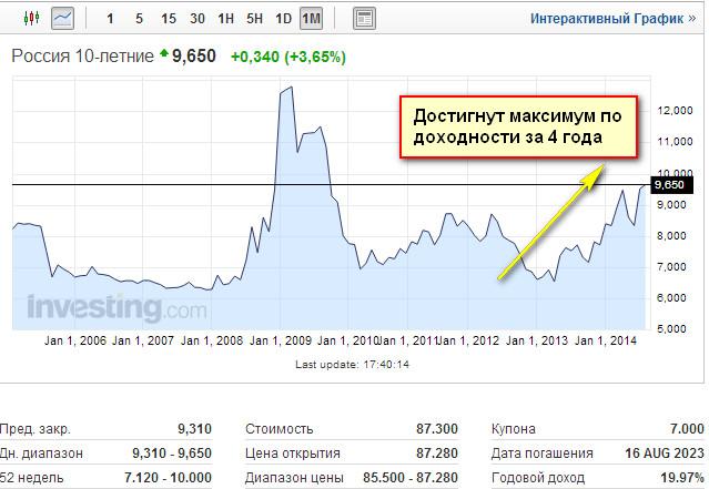 Котировки российских 10-летних облигаций