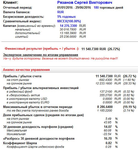 Максимум по счёту 2016 ФОРТС