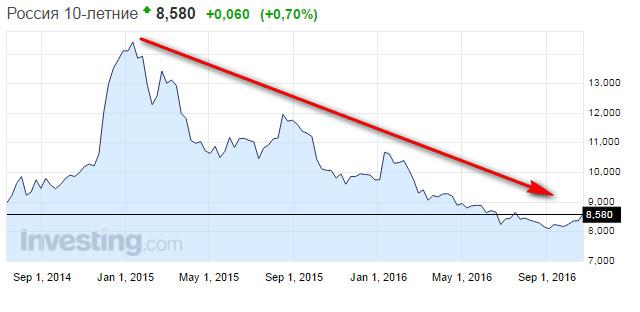 Прогноз российских облигаций
