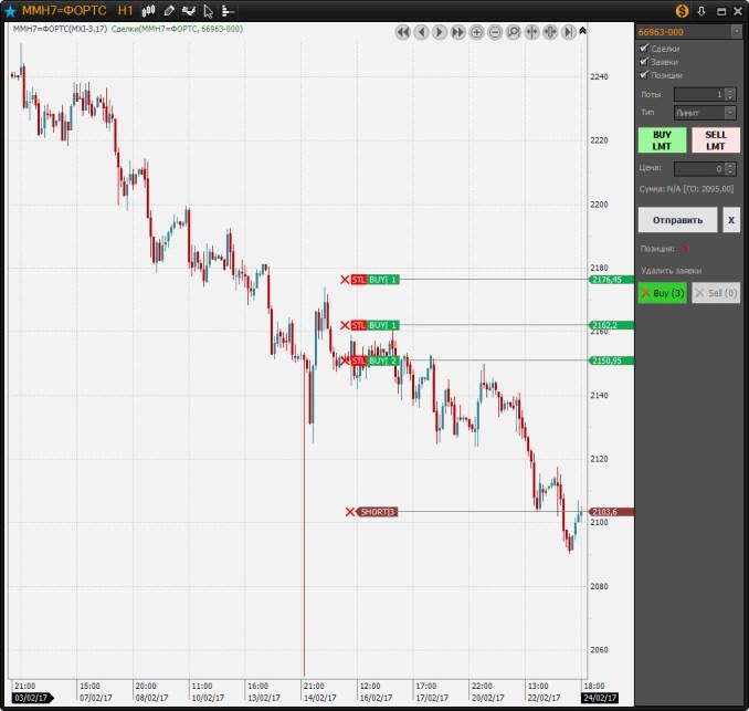 Точки разворота рынка и входа