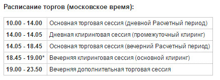 Расписание клиринга ФОРТС