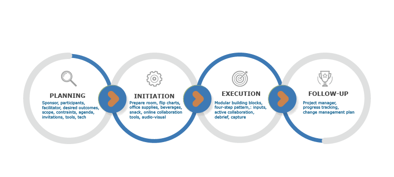 Diagram showing planning, initiation, execution, follow-up
