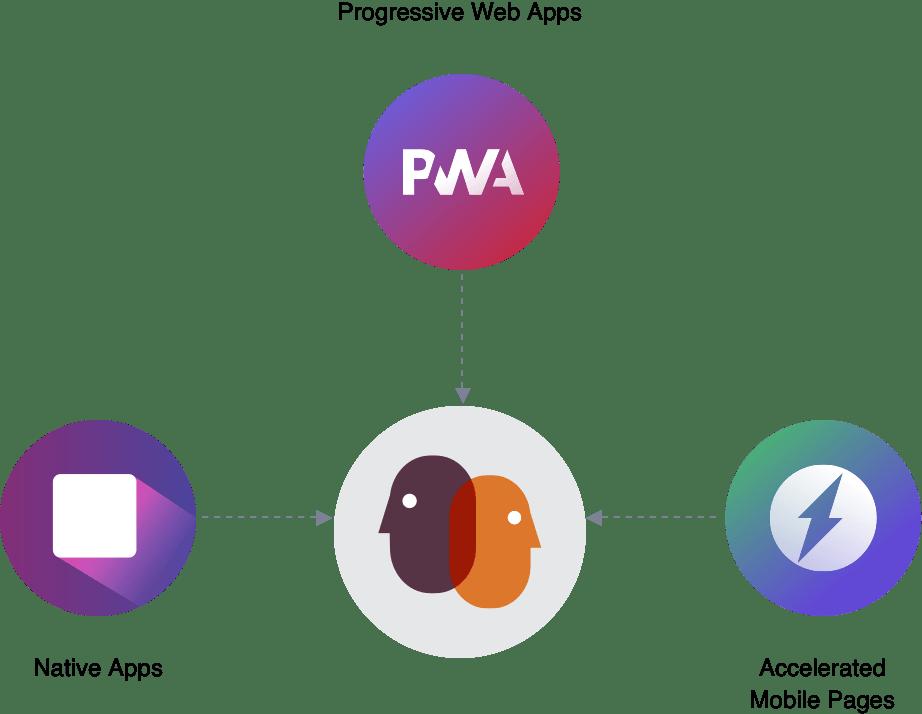 , Progressive Web Apps