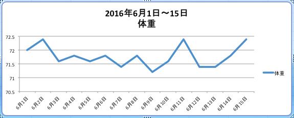 diet-diary-june-2016-1