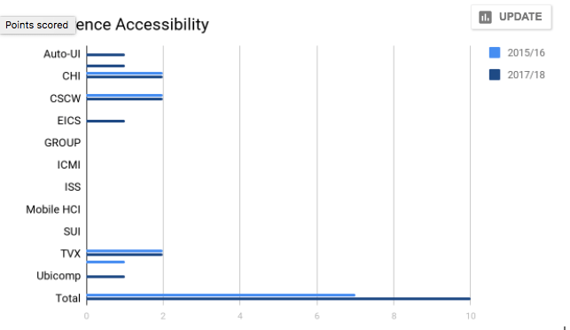 2017 SIGCHI Accessibility report