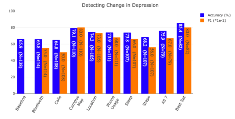Shows barchart of import of different features onetecting change in depression