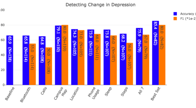 Detecting Change in Depression