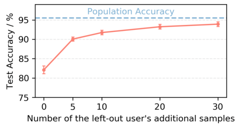 Plot of Test Accuracy versus number of left-out user's additional samples