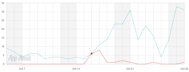Effect of App Store SEO