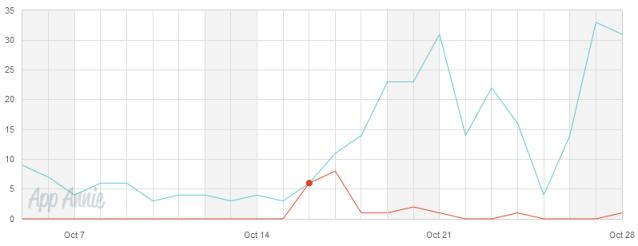 Effect of App Store SEO