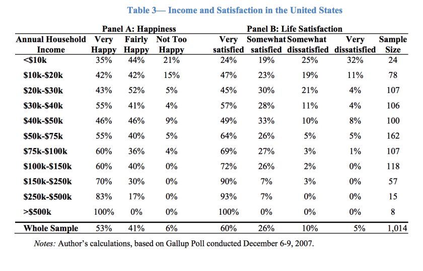 happiness and income table