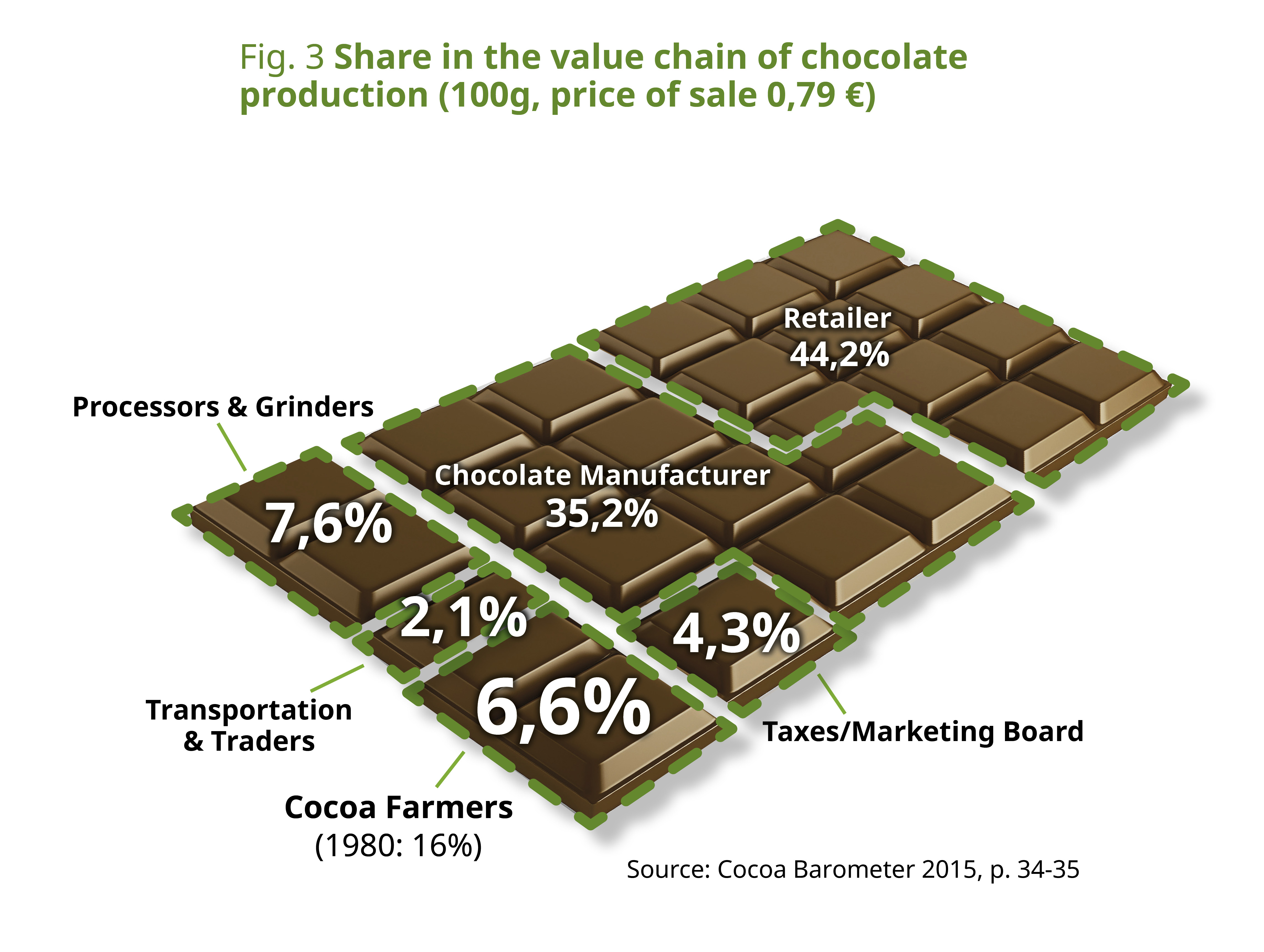Cocoa Prices And Income Of Farmers