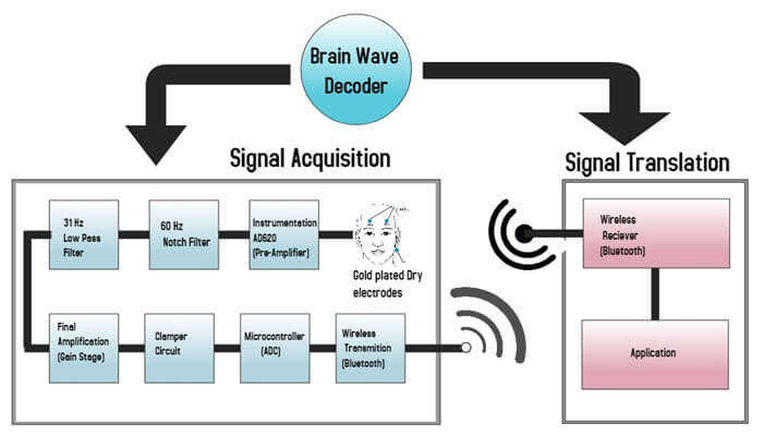 brain wave decoding project