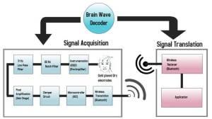 brain wave decoding project