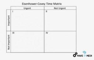 important vs urgent matrix explained