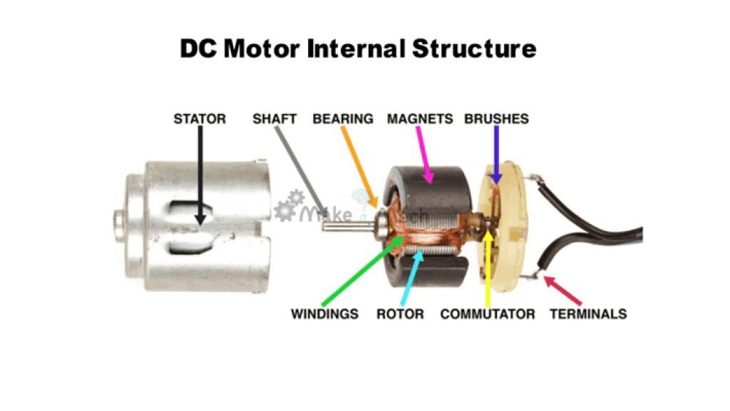 dc motors internal structure explanation