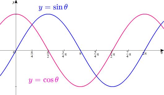 y=sinθとy=cosθのグラフを重ねてみる。