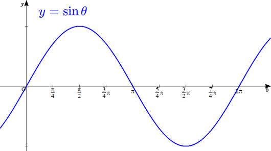 y=sinθのグラフ