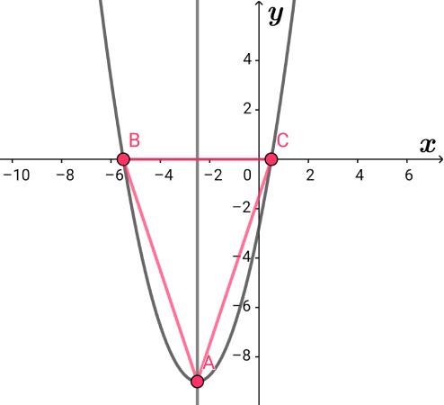 条件をグラフに描き起こす