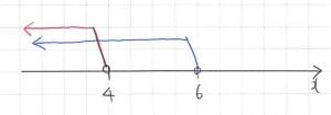 「【 01 / 42 】 論理と集合 「必要条件と十分条件の判定問題」を解いてみる。中」のグラフ