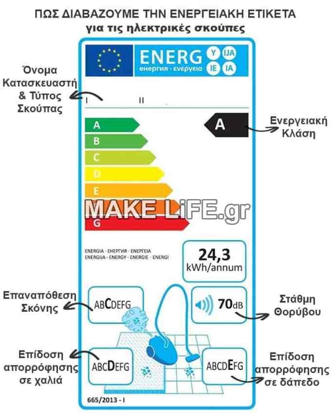 Πως Διαβάζω την Ενεργειακή Ετικέτα για την Αγορά Ηλεκτρικής Σκούπας