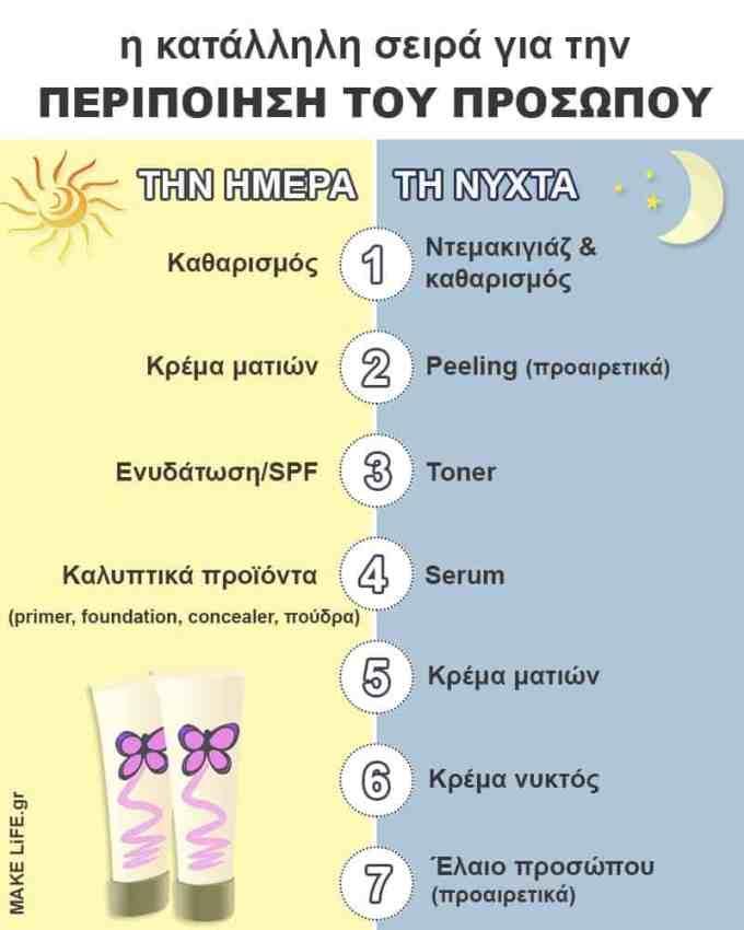 The exact order to apply skincare products - Η σωστή σειρά περιποίησης προσώπου για το πρωί & για το βράδυ