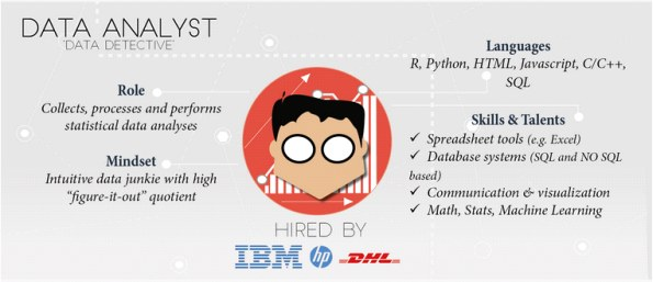 Different Job roles in Data Science and Analytics Industry - MAKE ...