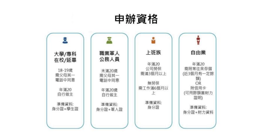 3C phone market免卡分期申辦資格
