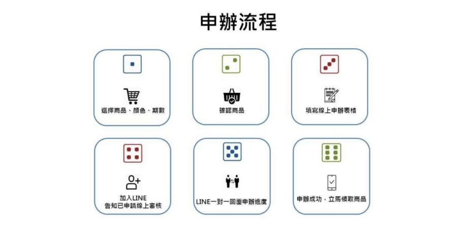 3C phone market免卡分期申辦流程