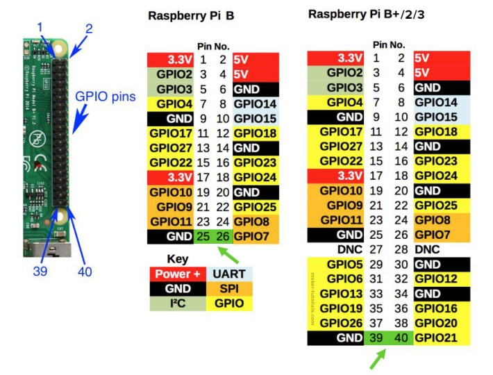 Raspberry Pi GPIO 26 40 Pin Version Belegung