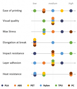 Filament Profiles