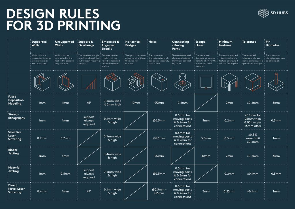 Design Rules for 3D Printing