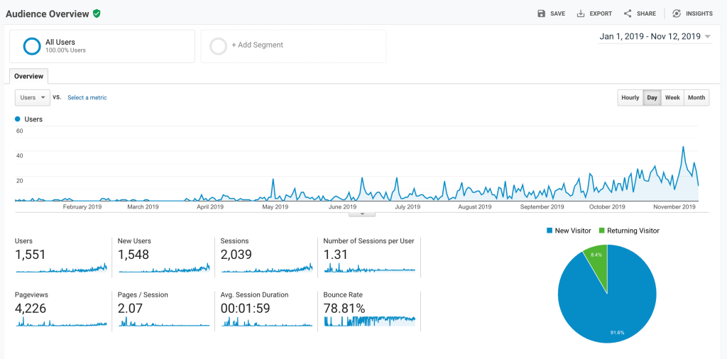 Google Analytics new blogger