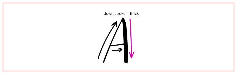 down stroke thick how to fake calligraphy