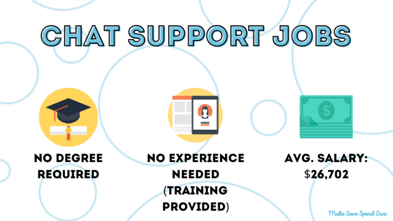 A small infographic that has some information about chat support jobs, including the qualifications needed, the experience needed, and the average salary.